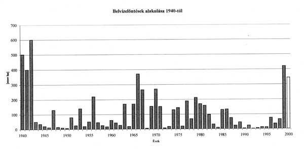 Belvízelöntések alakulása 1940-tol (ezer ha)