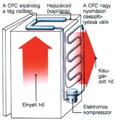 Hűtőgép működése