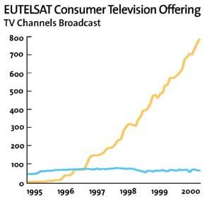 Az Eutelsat által közzétett statisztikai adatok jól tükrözik, hogy a műholdas csatornák száma a digitális tv beindulása és szabványosítása után kezdett el meredeken növekedni. Az analóg csatornák száma egy stabilnak mondható szakasz után mára már csökkenésbe ment át