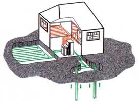Földhőből, közvetlen elpárologtatással működő hőszivattyú (gáz fűtőközeggel)