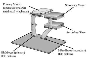 Az eszközök elrendezése a két IDE-csatornán