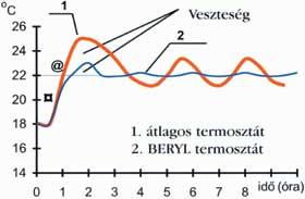 Túlméretezett radiátoros fűtés, 18 C és 22 C beállított hőmérséklettel