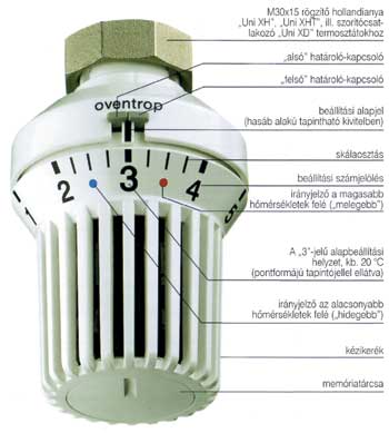 Termosztatikus radiátorszelep (Oventrop)