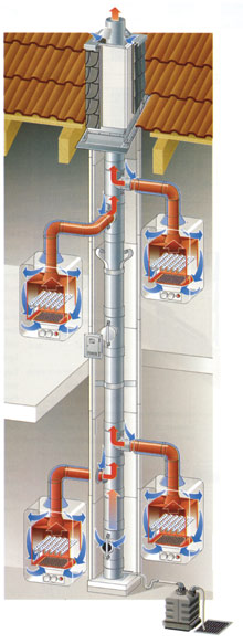 LAS kéményrendszer - az égéshez szükséges levegőt kintről szívja