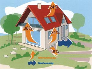 A teljes hőveszteség több mint 30%-áért a határoló falak a felelősek