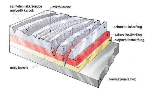A fényezett karosszériák rétegfelépítése és különböző mélységbe hatolt karcok