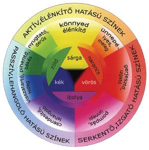 A színek hangulati értékei