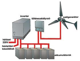 Áramtermelés szélgenerátorral