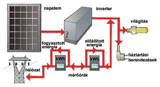 Hálózatra kapcsolódó rendszer