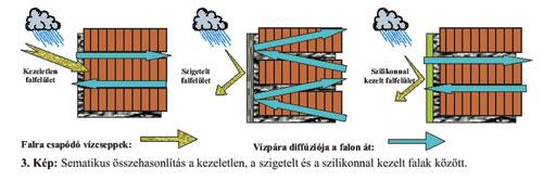 Sematikus összehasonlítás a kezeletlen, a szigetelt és a hidrofobizált falak között.