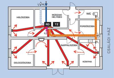 Kétkörös szellőztetési rendszer, amely egyrészt (fűthető) friss levegővel látja el a házat, másrészt a konyhából és a WC-ből szívja el a kellemetlen szagokat