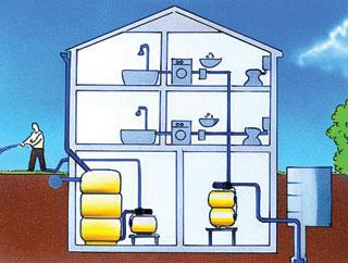 Kútból történő szürkevíz és csapadékból történő locsolóvíz ellátó kettős házi rendszer sémája