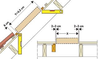 Tetőablak gipszkartonozása