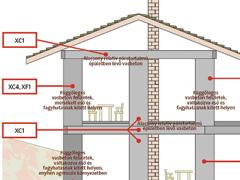 Milyen betont használjunk házunk építéséhez?
