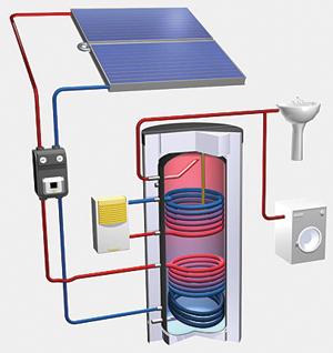 Napkollektoros fűtés elektromos fűtéssel kiegészítve