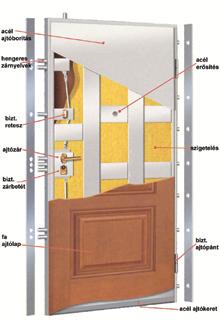 Cserélheti a belső ajtót külső ajtóval?
