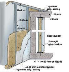 Kőzetgyapot szigetelés gipszkarton burkolattal