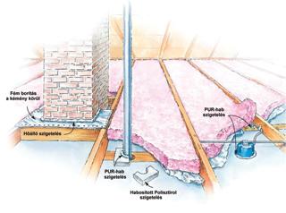 Poliuretán habszigetelés padlástér felöl