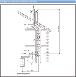 Füstgázcső hosszúságának ellenőrzése, kiszámítása