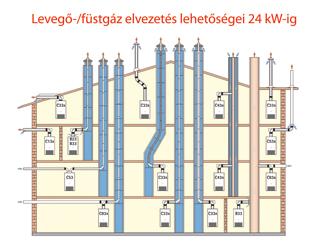 Levegő-/füstgáz elvezetési lehetőségei 20kW-ig