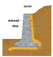 Talajvíz elvezető