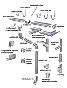 A komplett csatornarendszerek elemei minden helyzethez alkalmazhatók