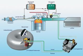 Az LPG üzem sémája