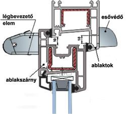 A légbevezetők felszereléséhez a szárnyba és a tokba mart átvezető nyílások szükségesek