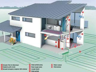 Hőszivattyús fűtésrendszer