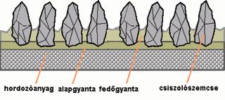 A csiszolószemcséket két réteg gyanta rögzíti a hordozóanyagra