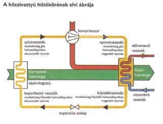 A hőszivattyú működési sémája
