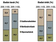 Elektromos szerszámgépek piaca Magyarországon