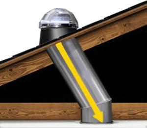 A kupola által összegyűjtött fény flexibilis, belül fényvisszaverő réteggel ellátott csövön jut a helyiségbe