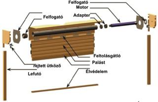 Minden korszerű szerkezetű redőnybe beszerelhető a csőmotor