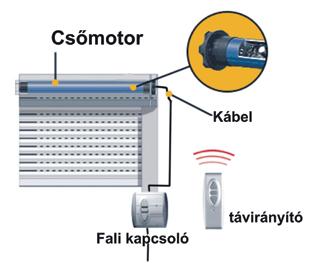 A redőnyök motorja legegyszerűbben vezetékes vezérléssel mozgatható