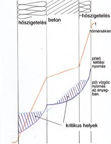 Polisztirol-beton-polisztirol szerkezet páraáteresztése
