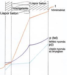 LiaTop falazóblokk páraáteresztése