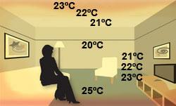 Hőeloszlás T2RED-es padlófűtéssel
