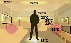Hőeloszlás pl. radiátoros fűtésnél