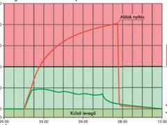 Gépi szellőztetés – 20-30% energia-megtakarítás