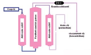 A fordított ozmózis rendszerű víztisztító elvi működése